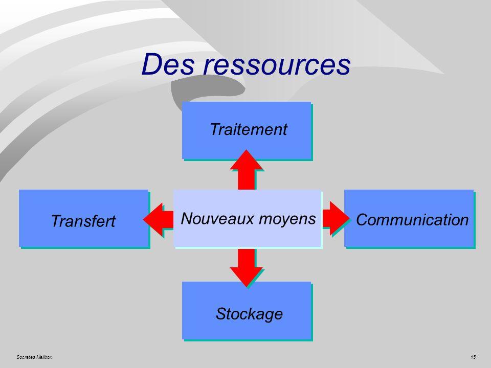 Des ressources Traitement Nouveaux moyens Transfert Communication
