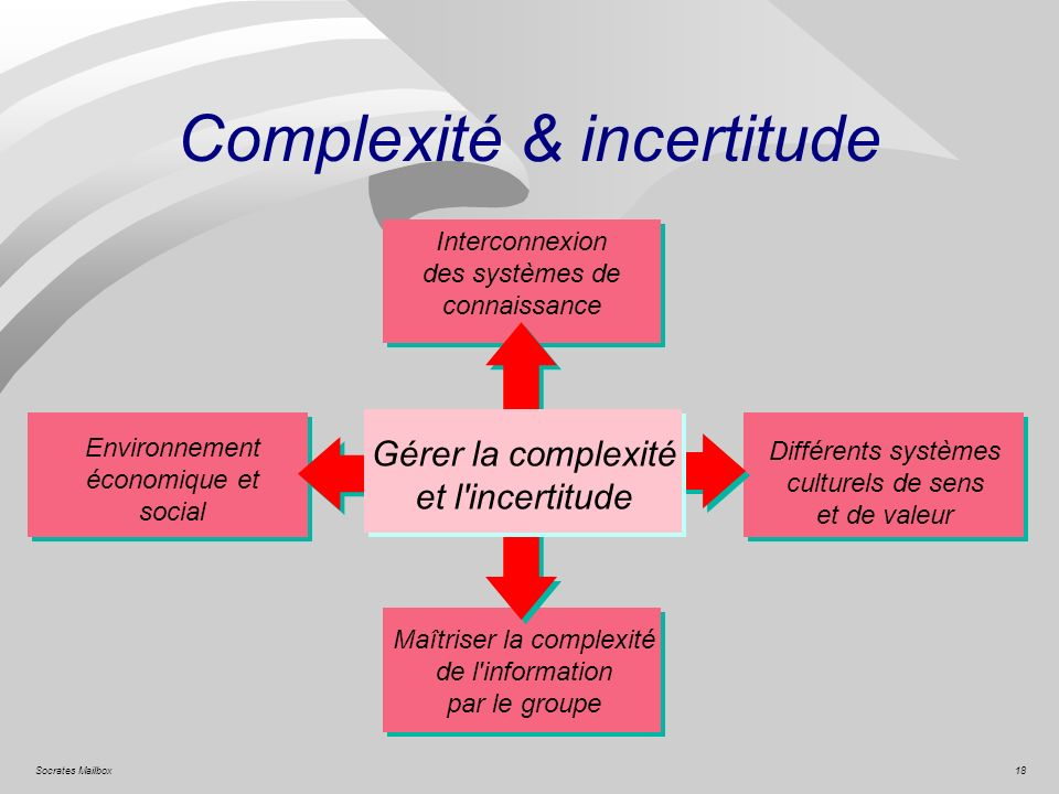 Complexité & incertitude