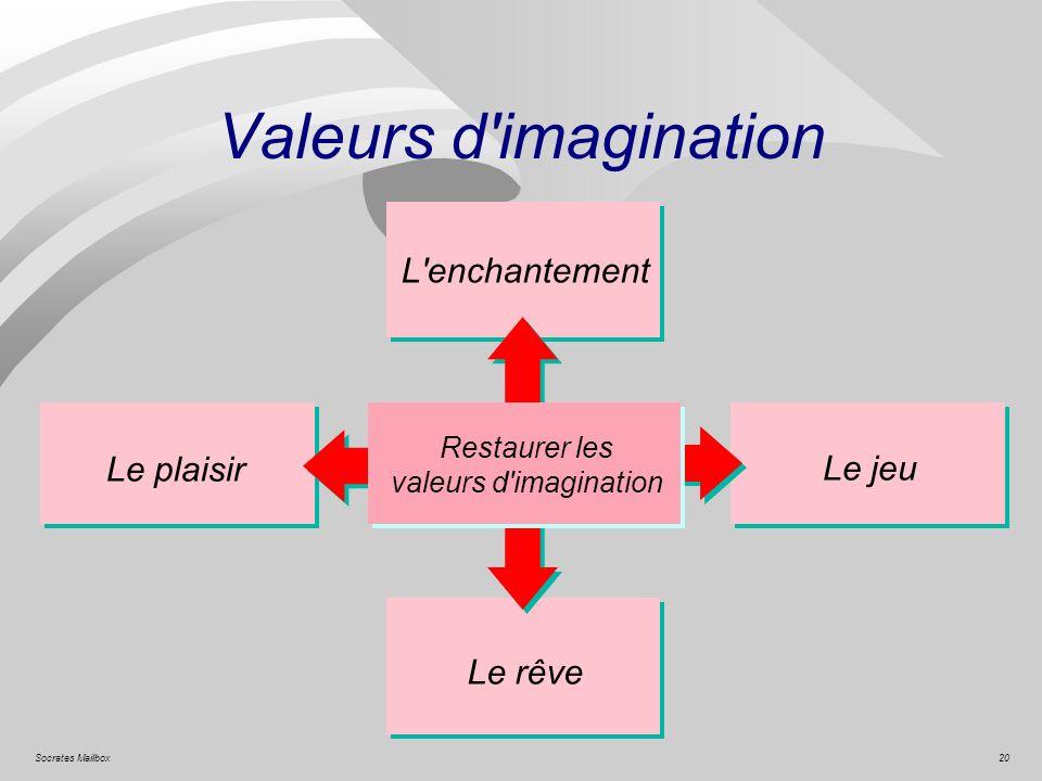 Valeurs d imagination L enchantement Le plaisir Le jeu Le rêve