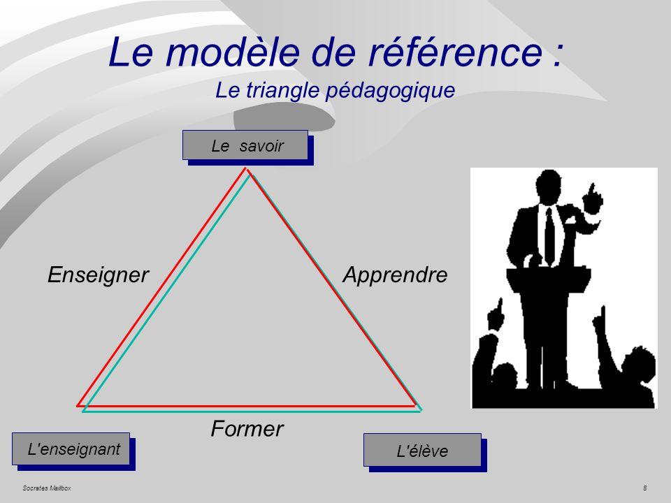 Le modèle de référence : Le triangle pédagogique