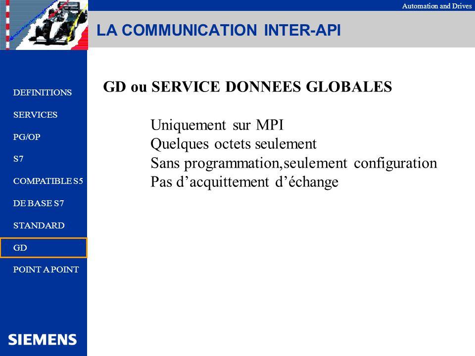 LA COMMUNICATION INTER-API