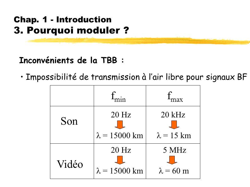 fmin fmax Son Vidéo Chap. 1 - Introduction 3. Pourquoi moduler