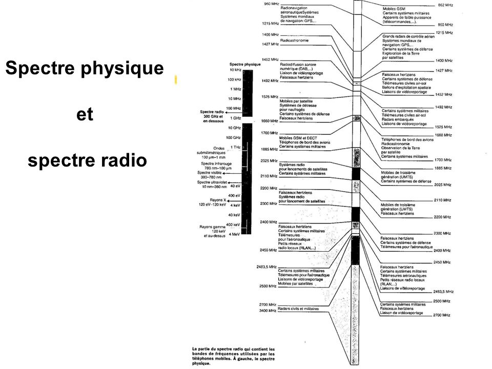 Spectre physique et spectre radio