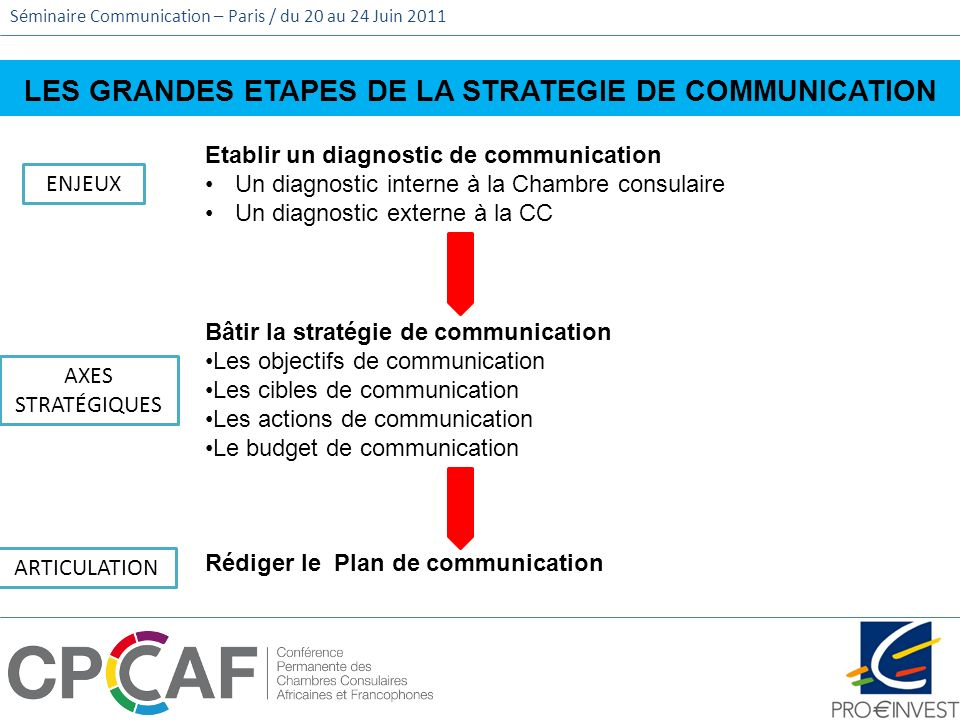 LES GRANDES ETAPES DE LA STRATEGIE DE COMMUNICATION