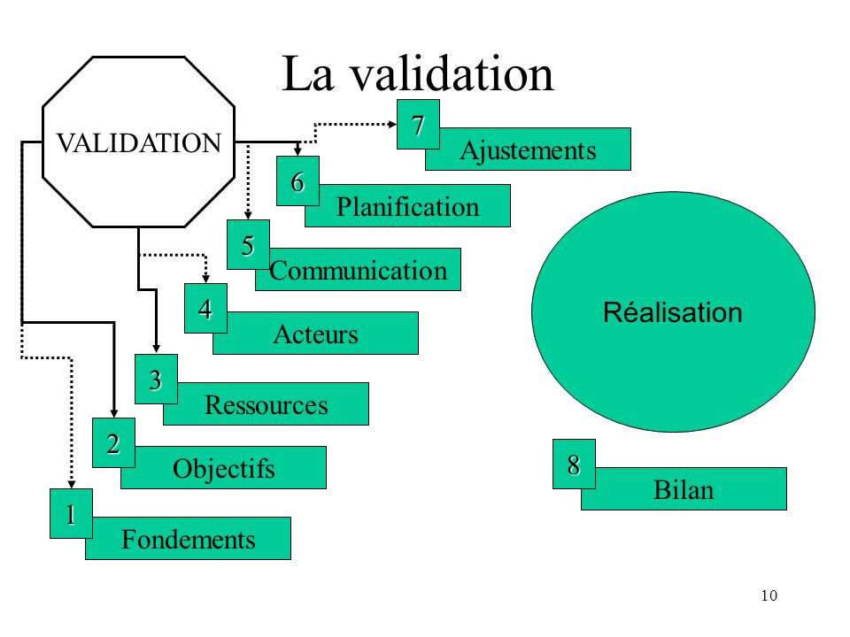 La validation VALIDATION 7 Ajustements 6 Planification 5 Réalisation