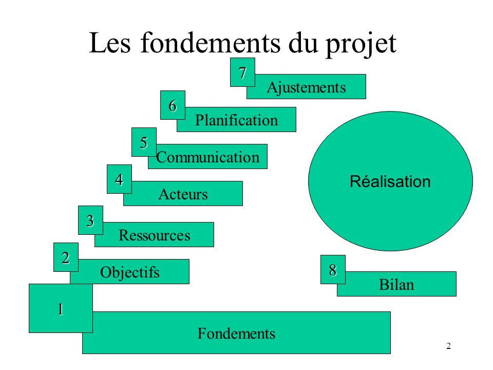 Les fondements du projet