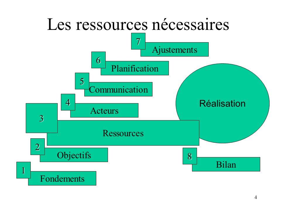 Les ressources nécessaires