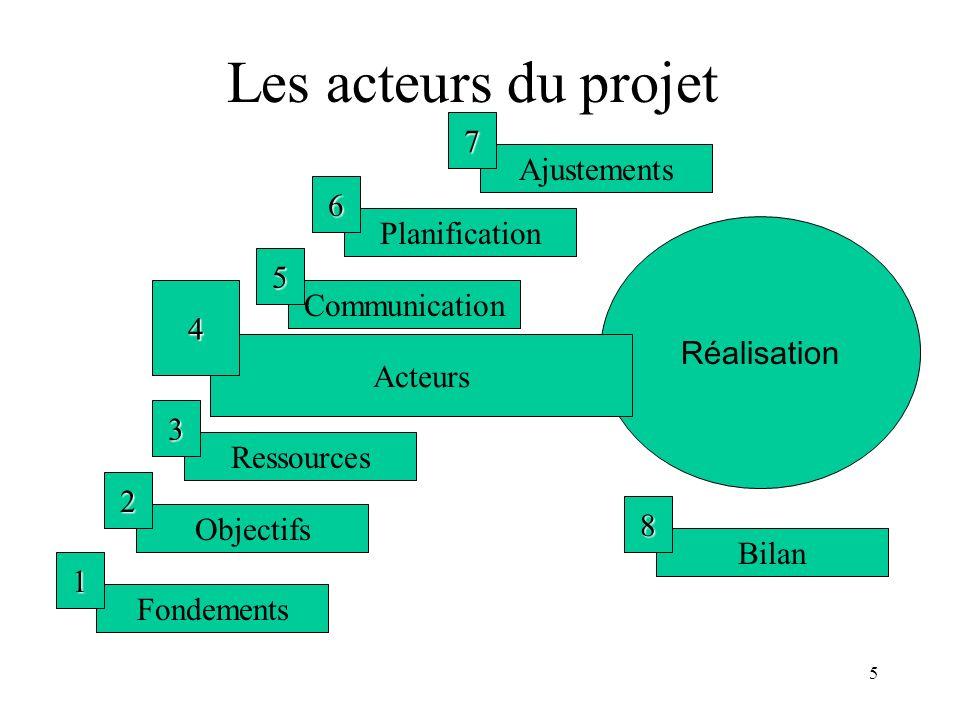 Les acteurs du projet 7 Ajustements 6 Planification 5 Réalisation