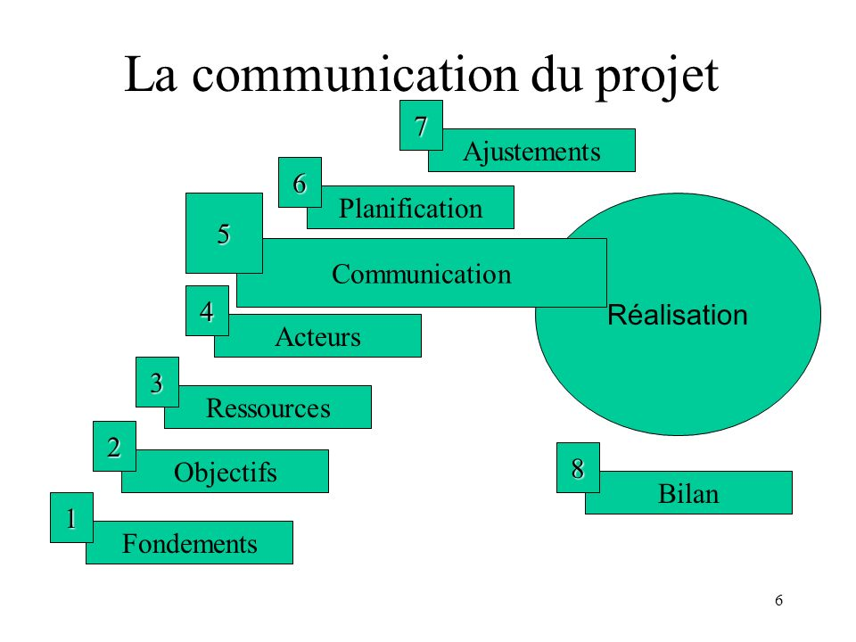La communication du projet