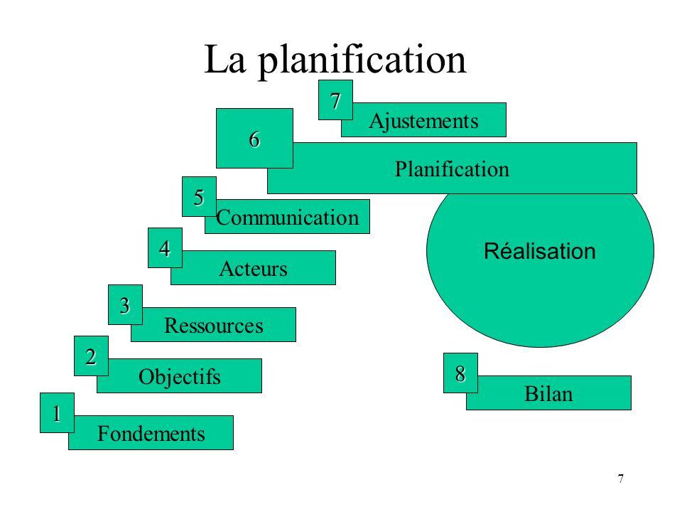 La planification 7 Ajustements 6 Planification 5 Réalisation