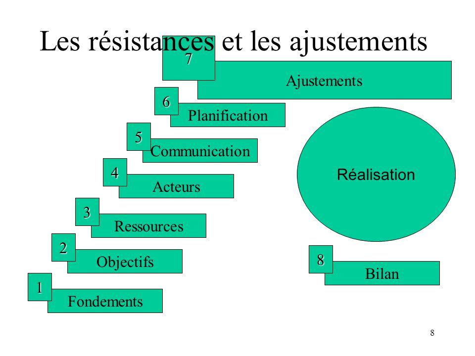 Les résistances et les ajustements