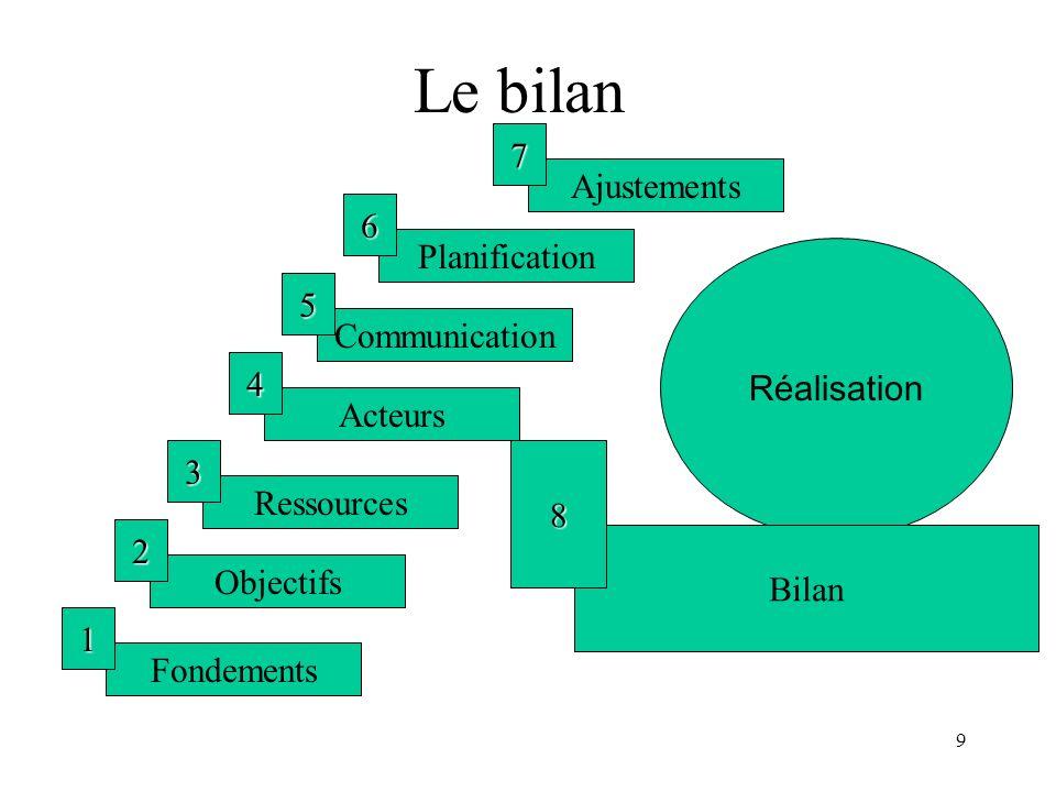 Le bilan 7 Ajustements 6 Planification 5 Réalisation Communication 4