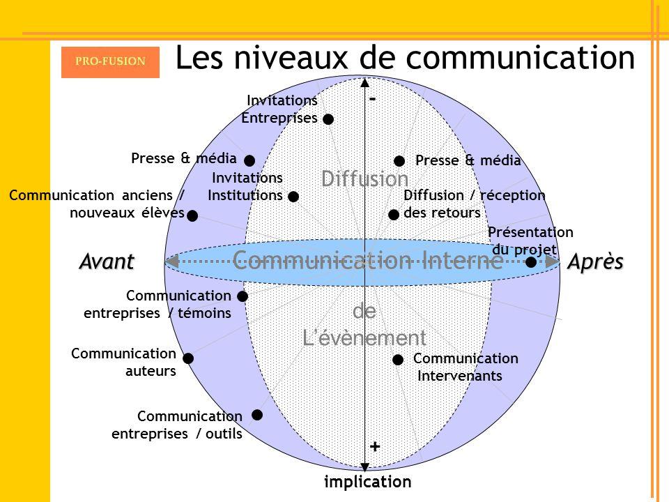 Les niveaux de communication