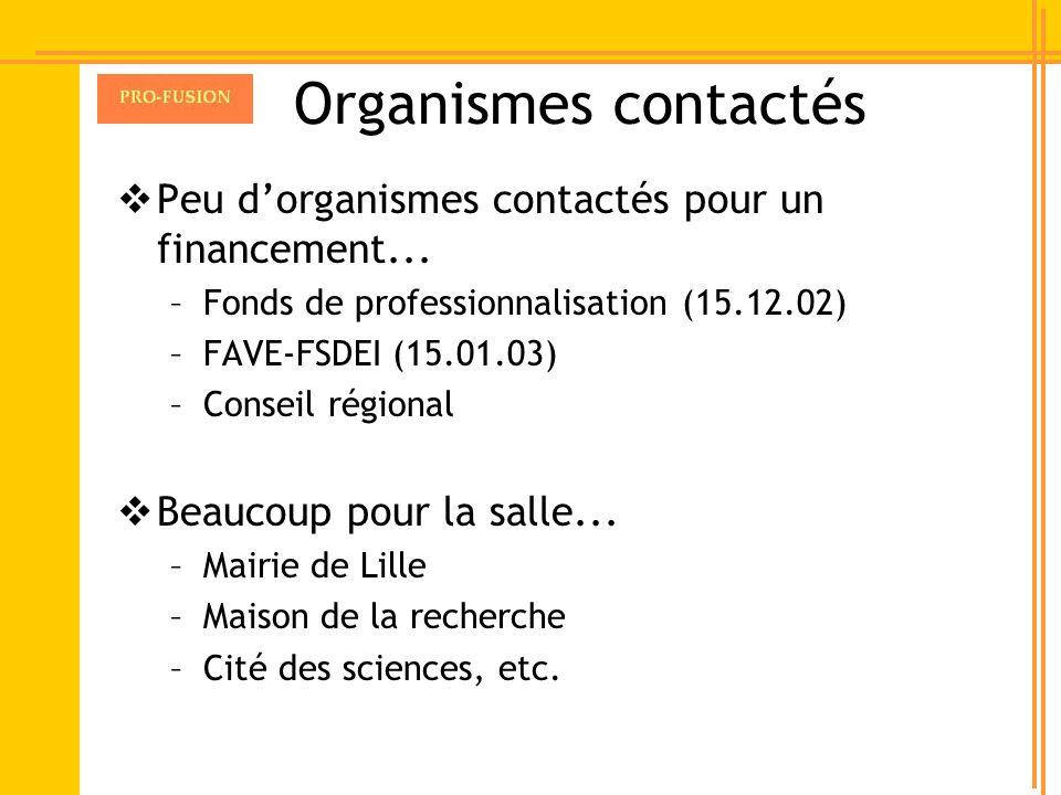 Organismes contactés Peu d'organismes contactés pour un financement...