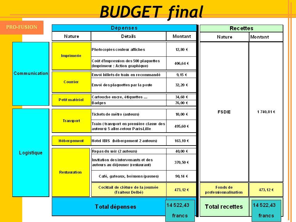 BUDGET final
