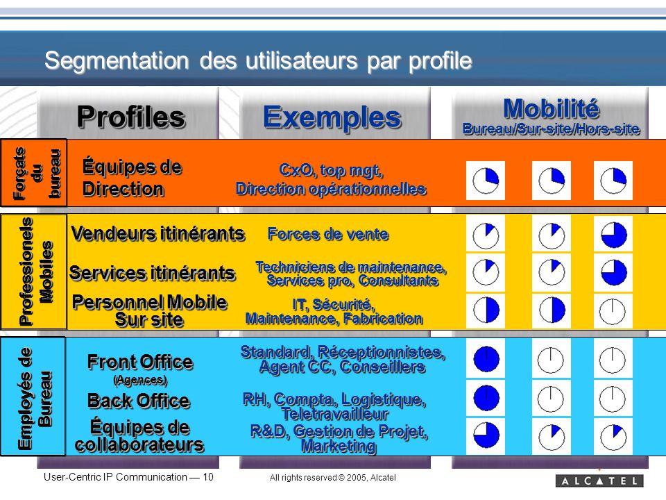 Segmentation des utilisateurs par profile