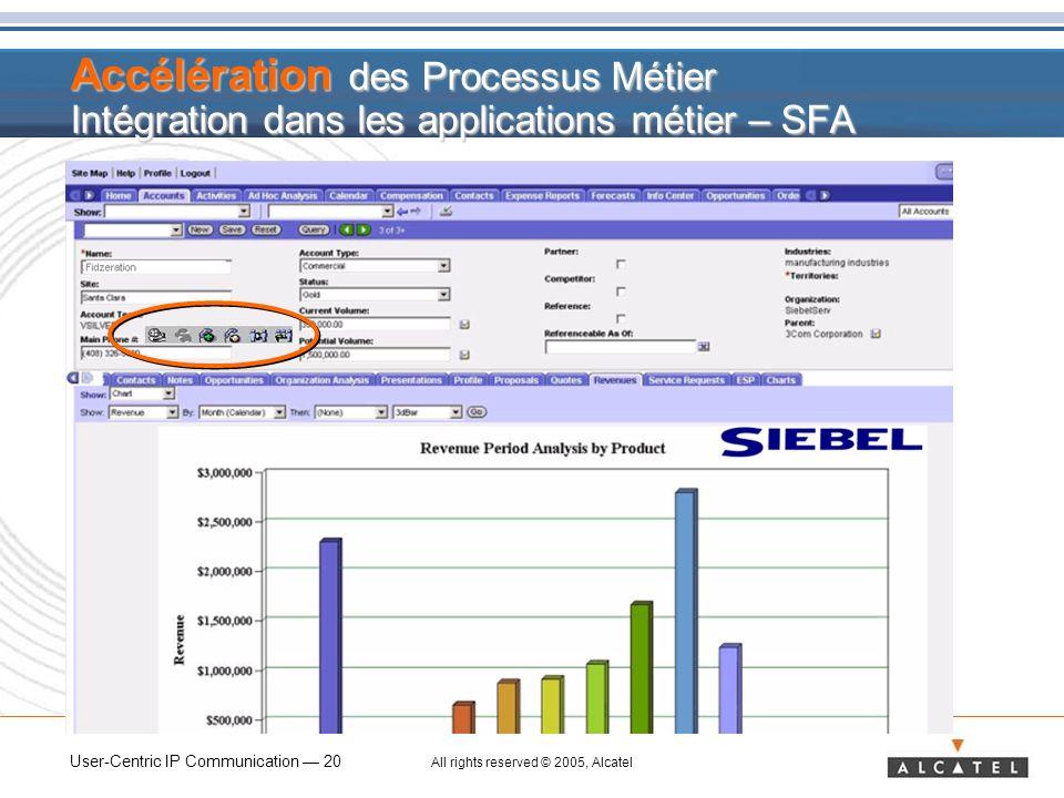 Accélération des Processus Métier Intégration dans les applications métier – SFA
