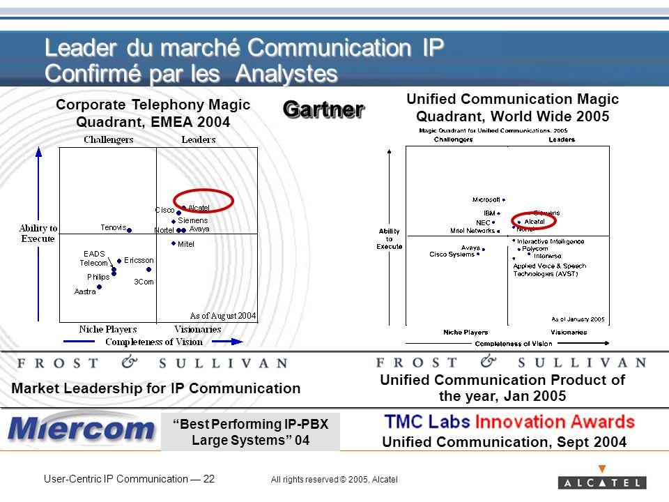 Leader du marché Communication IP Confirmé par les Analystes
