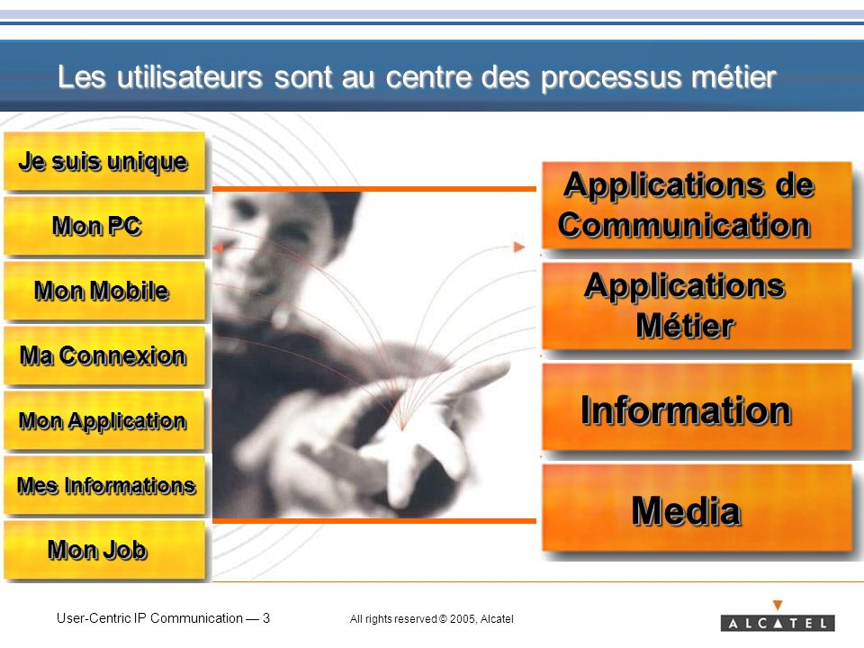 Information Media Applications de Communication Applications Métier