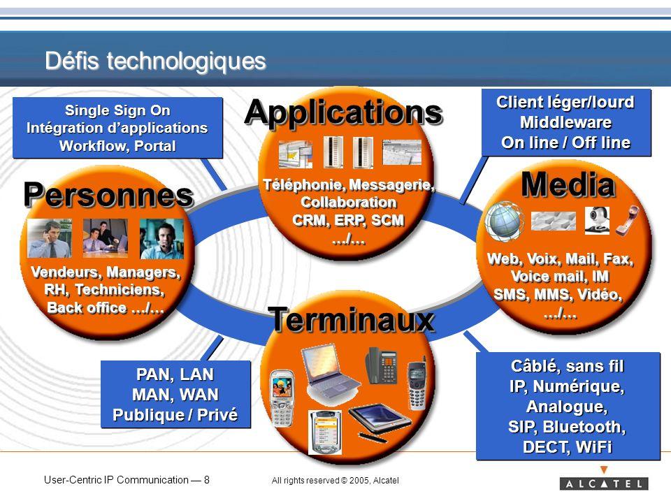 Téléphonie, Messagerie, Intégration d'applications