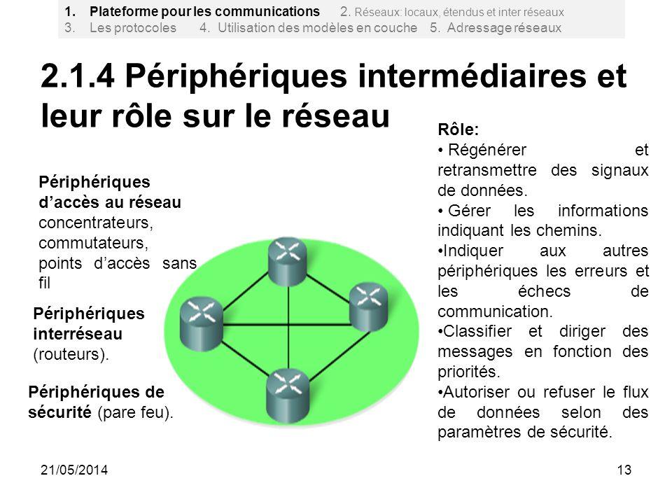 2.1.4 Périphériques intermédiaires et leur rôle sur le réseau