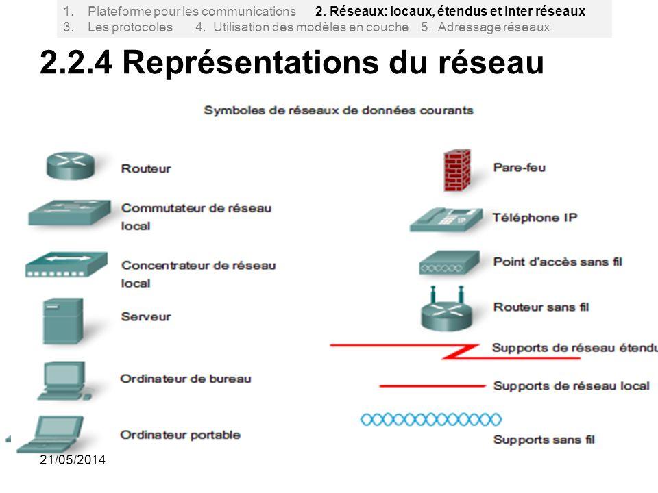 2.2.4 Représentations du réseau