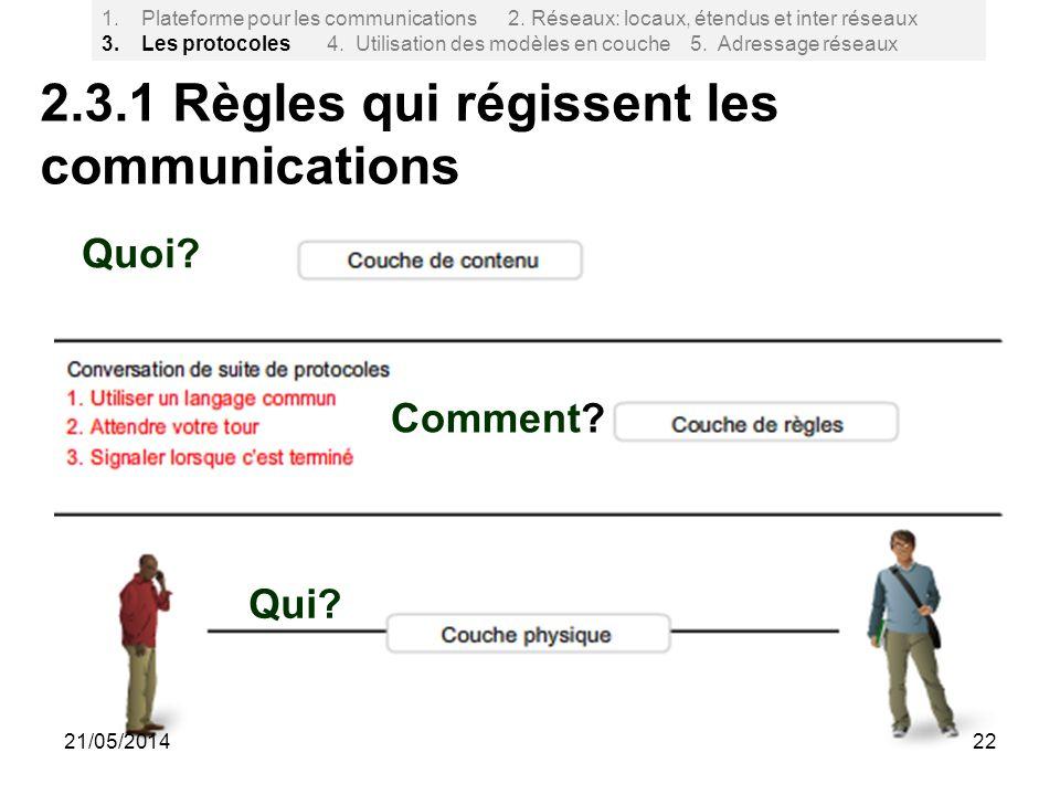 2.3.1 Règles qui régissent les communications