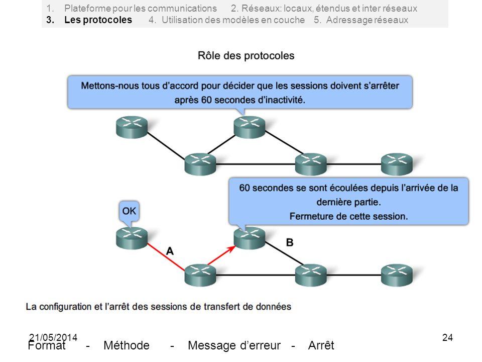 Format - Méthode - Message d'erreur - Arrêt