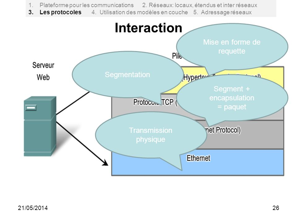 Interaction Mise en forme de requette Segmentation