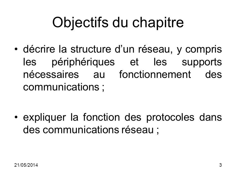 Objectifs du chapitre