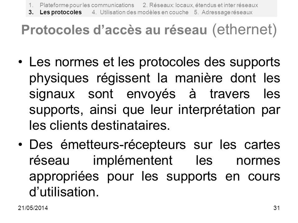Protocoles d'accès au réseau (ethernet)