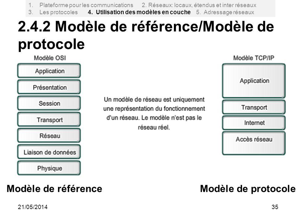 2.4.2 Modèle de référence/Modèle de protocole