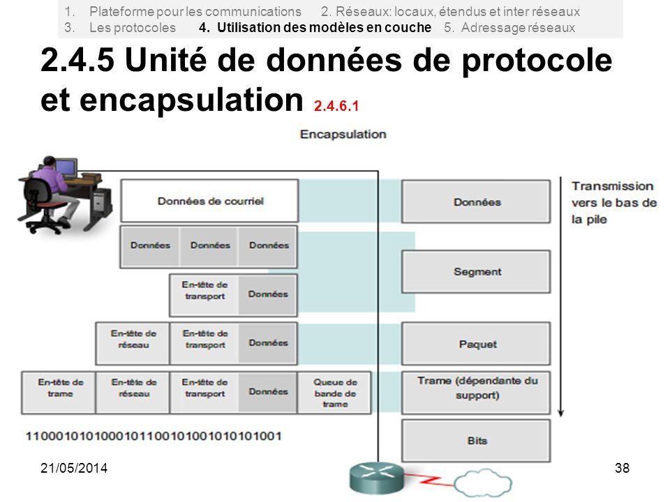 2.4.5 Unité de données de protocole et encapsulation 2.4.6.1
