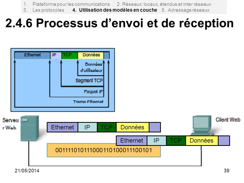 2.4.6 Processus d'envoi et de réception