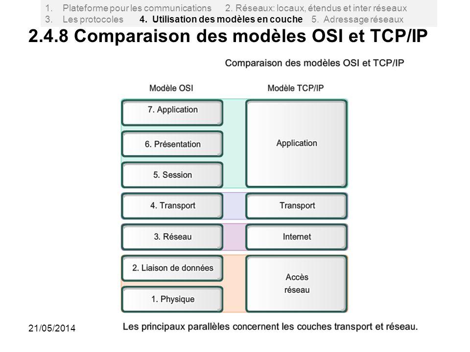 2.4.8 Comparaison des modèles OSI et TCP/IP