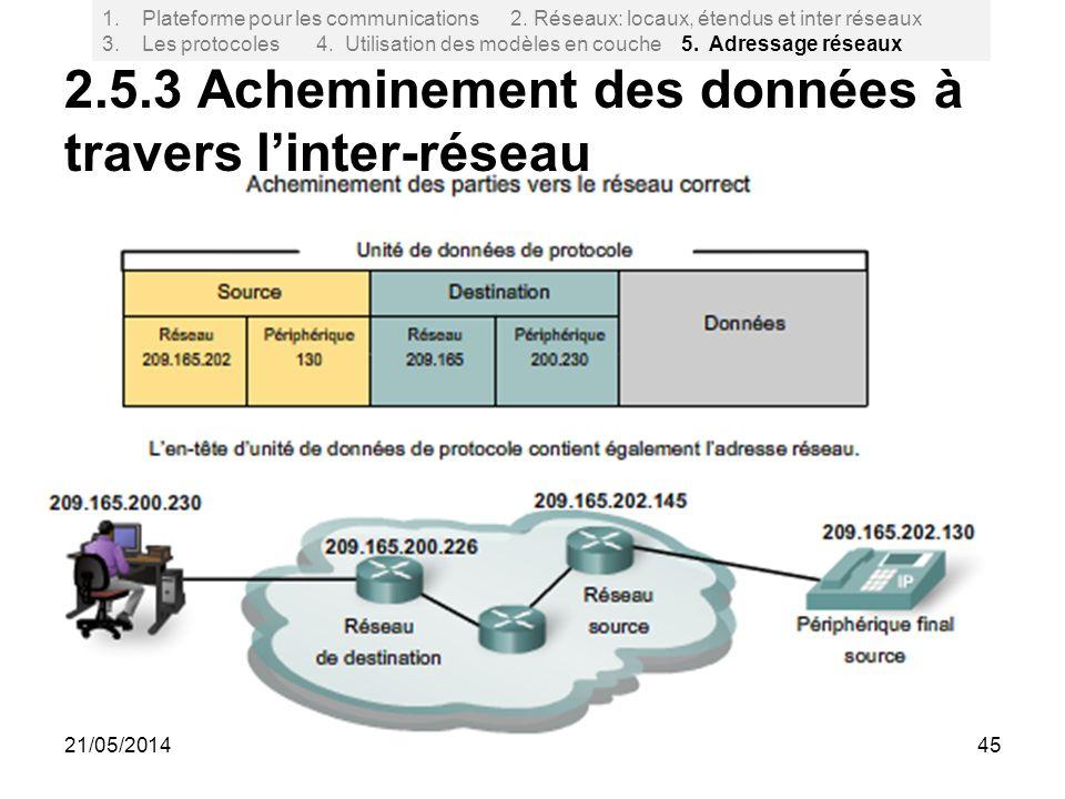 2.5.3 Acheminement des données à travers l'inter-réseau