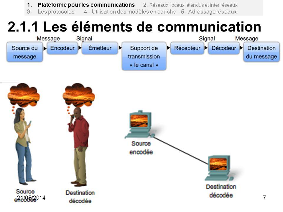 2.1.1 Les éléments de communication