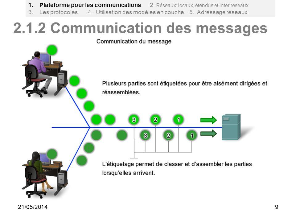 2.1.2 Communication des messages
