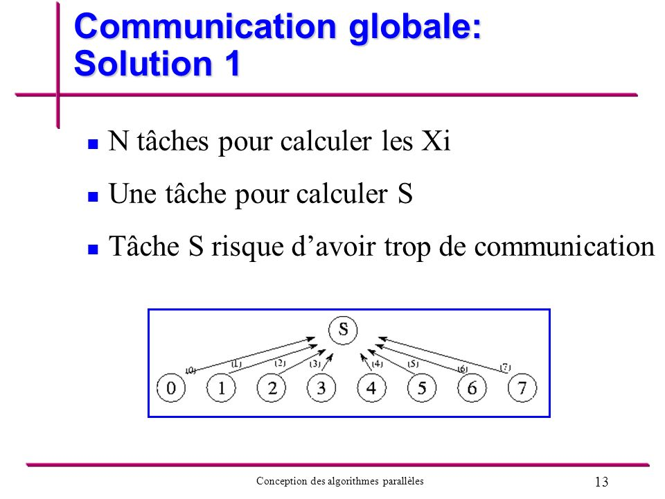 Communication globale: Solution 1