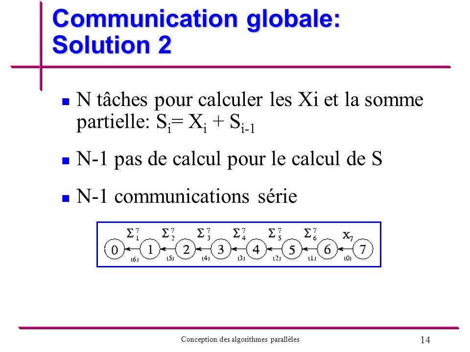 Communication globale: Solution 2