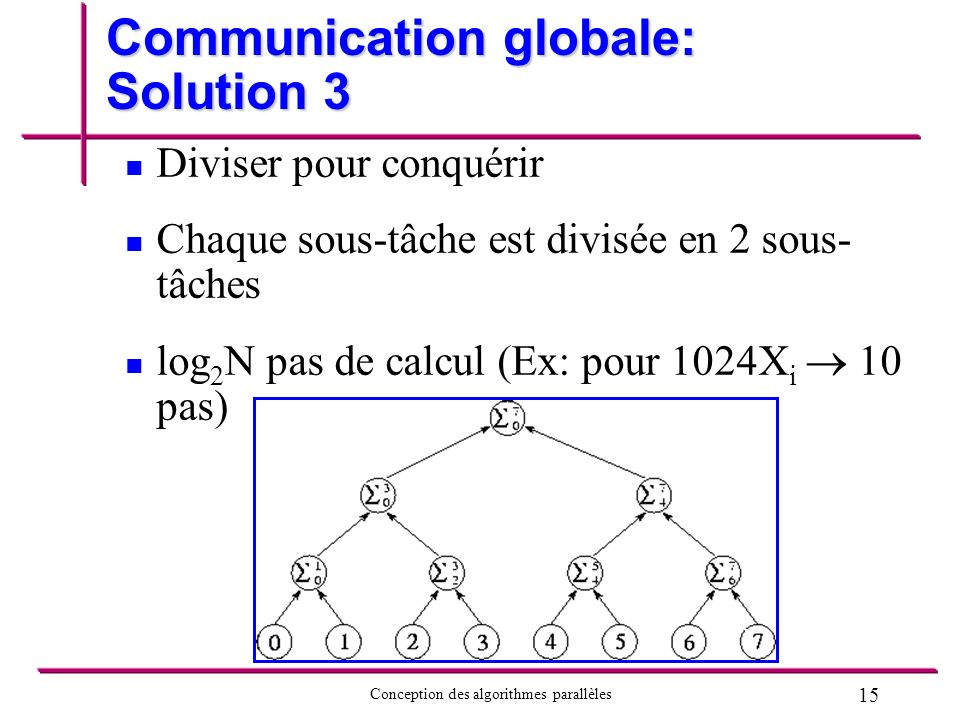 Communication globale: Solution 3