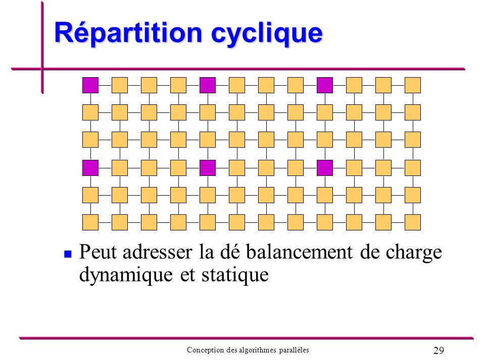 Répartition cyclique Peut adresser la dé balancement de charge dynamique et statique