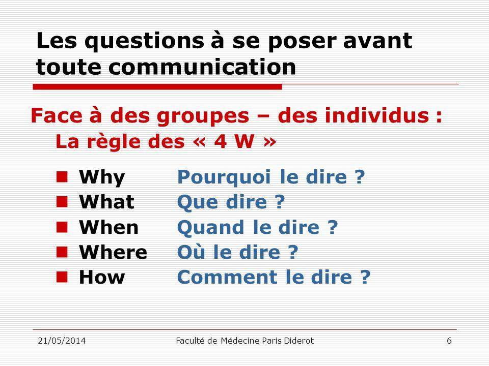 Les questions à se poser avant toute communication