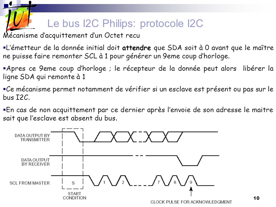 Le bus I2C Philips: protocole I2C