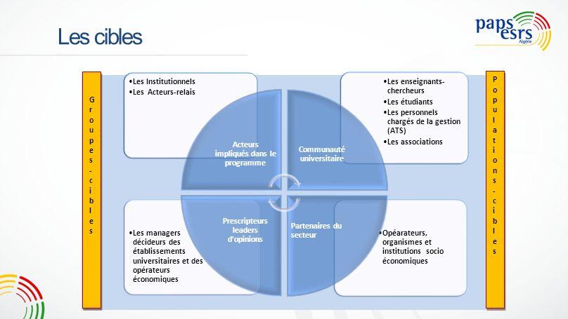 Les cibles Opéarateurs, organismes et institutions socio économiques