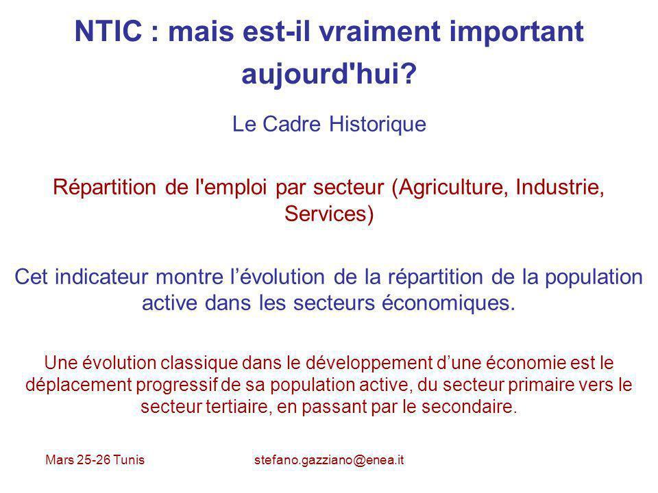 NTIC : mais est-il vraiment important aujourd hui