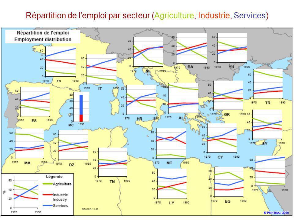 Répartition de l emploi par secteur (Agriculture, Industrie, Services)