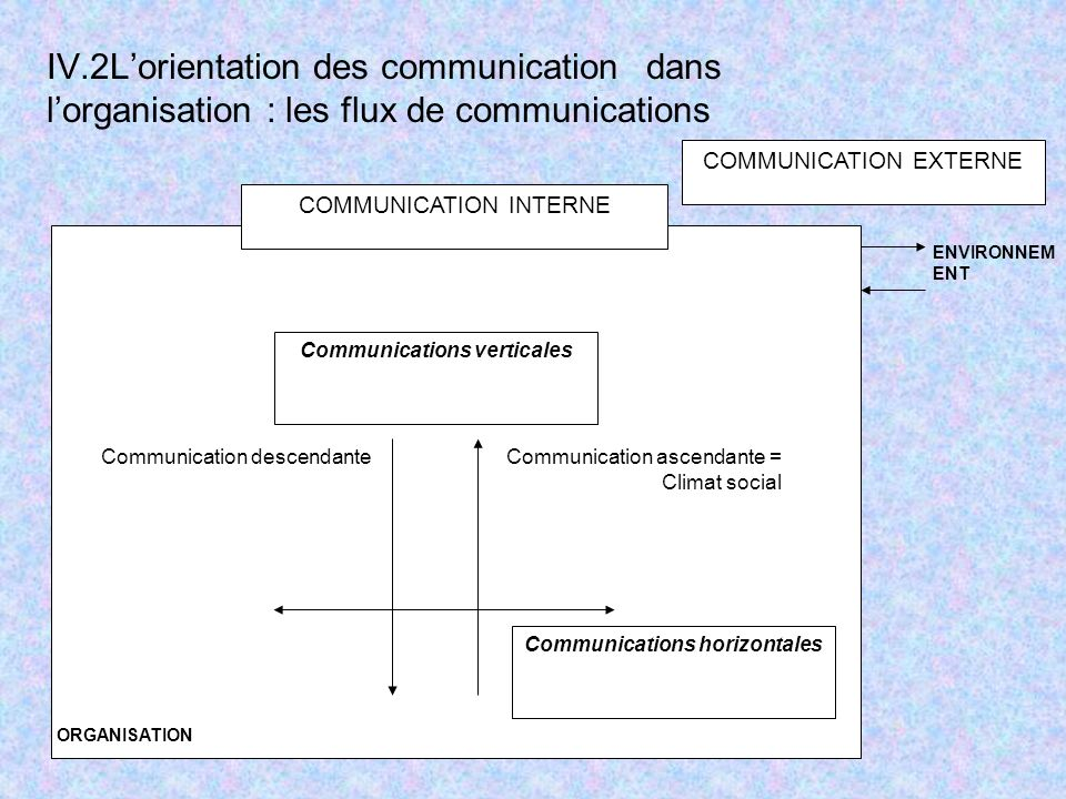 Communications verticales Communications horizontales