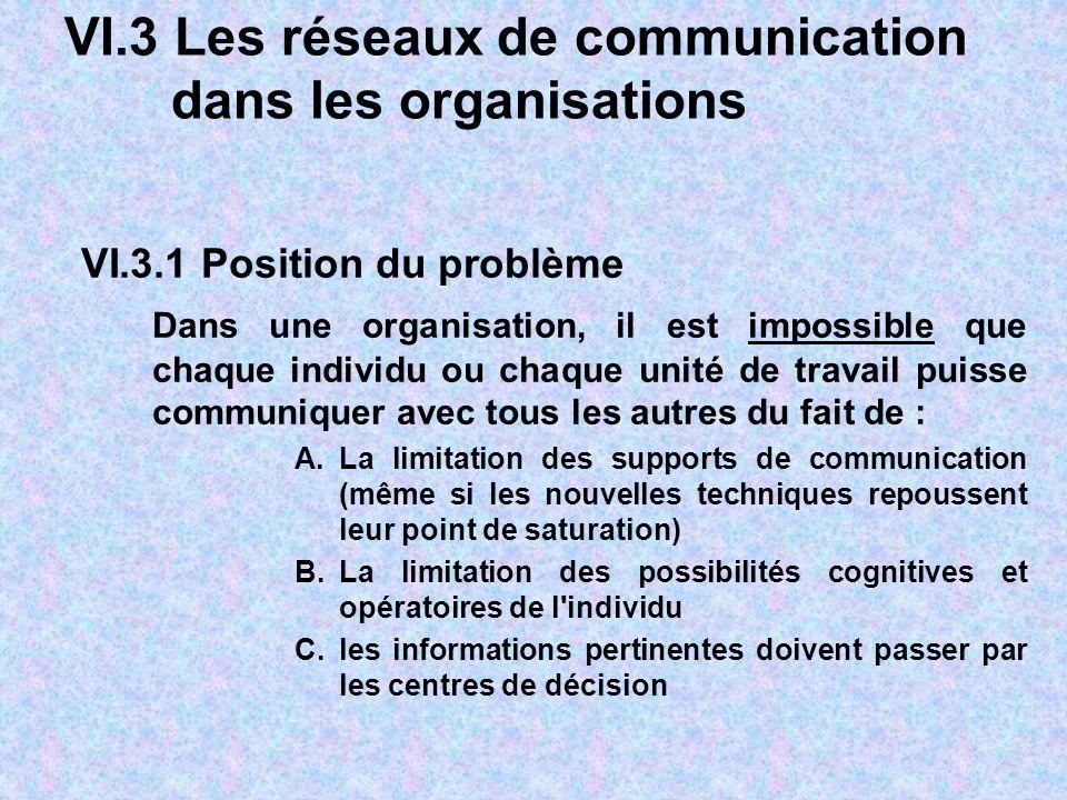 VI.3 Les réseaux de communication dans les organisations