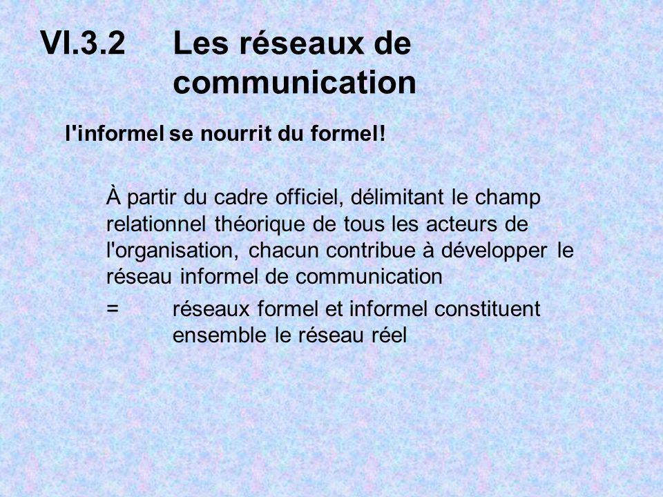 VI.3.2 Les réseaux de communication